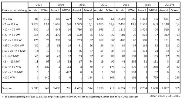 Statistik: Anmeldung neuer BHKW beim BAFA bis 25.11.2015
