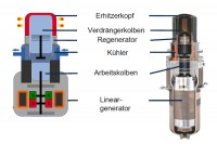 Buderus Logavolt Stirlingmotor (Bild: Bosch Thermotechnik)