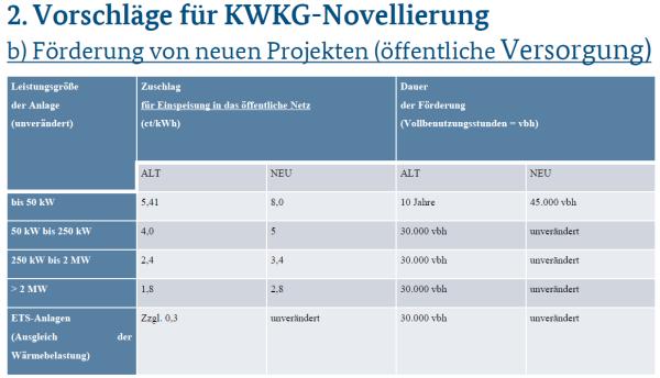 Drastische Verkürzung des Förderzeitraums für Anlagen bis 50 kW von 10 Jahren auf 45.000 Vollbenutzungsstunden