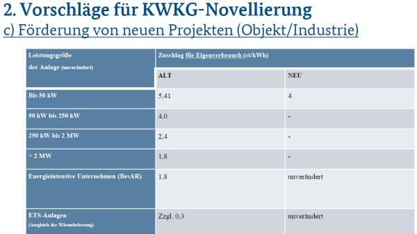 Die Pläne des BMWi sehen nicht nur eine Verkürzung der Förderung sondern auch eine Absenkung des Fördersatzes vor