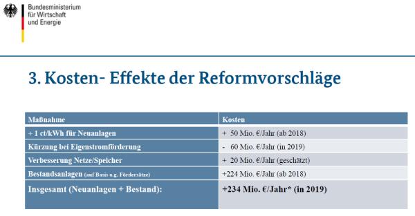Das BMWi weiß, wer von den Plänen profitieren würde: 224 Mio. Euro für alte Großkraftwerke