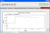 primus connect PC-Programm (Grafik: proenvis)
