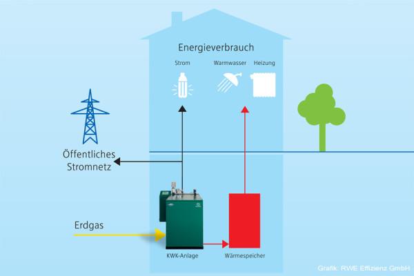 RWE easyOptimize Installationsschema im Haus