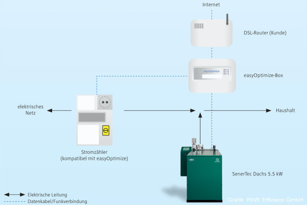 RWE easyOptimize Installationsschema der einzelnen Komponenten