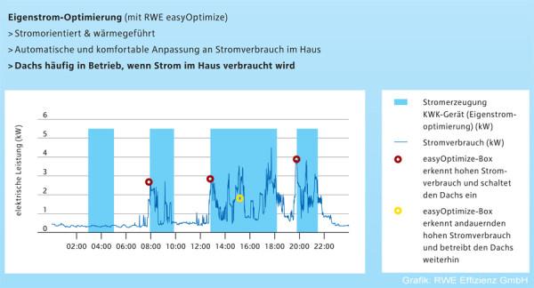 RWE easyOptimize Optimierungsprinzip anhand des Strombedarfs