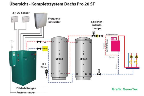 SenerTec Dachs Pro 20 ST Einbauschema (Grafik: SenerTec)