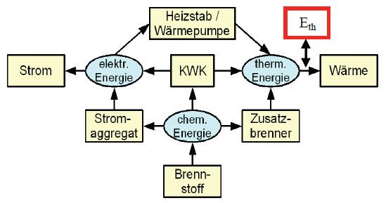 Schema eines KWK-Systems