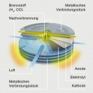 Hexis Galileo 1000 N Brennstoffzelle (Bild: Hexis)