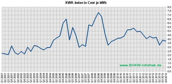 KWK-Index / EEX-Baseload bis Q4/2013