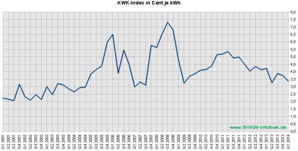 KWK-Index / EEX-Baseload bis Q1/2014 (Grafik: BHKW-Infothek)