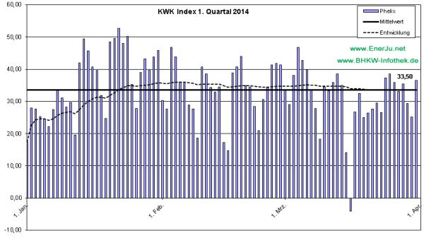 Der Preis für KWK-Strom im Detail für Q1/2014 (Grafik: EnerJu UG)