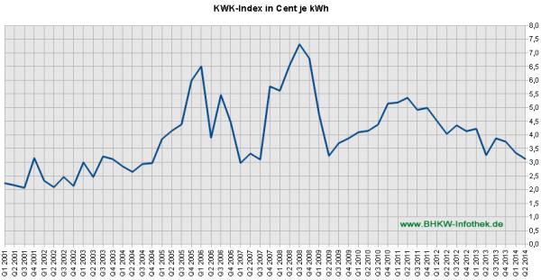 KWK-Index / EEX-Baseload bis Q2/2014 (Grafik: BHKW-Infothek)