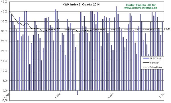Der Preis für KWK-Strom im Detail für Q2/2014 (Grafik: EnerJu UG)