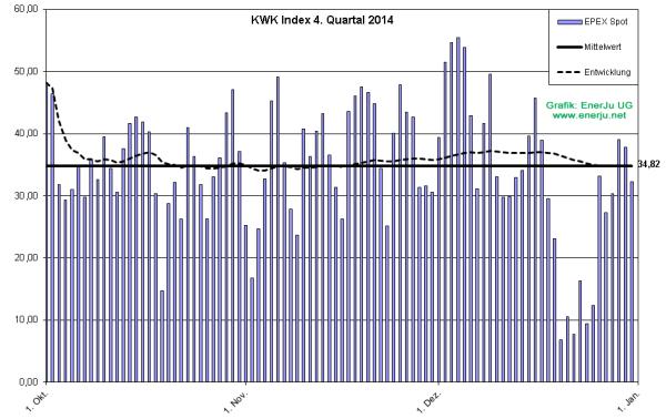 Der tägliche Preis für Strom im Detail für Q4/2014 (Grafik: EnerJu UG)