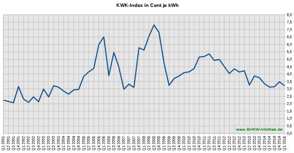 """Der KWK-Index, auch bekannt als EEX-Baseload oder """"Üblicher Preis"""" bis Q1/2015"""