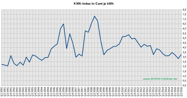 """Üblicher Preis"""" bis Q3/2015 (Grafik: BHKW-Infothek)"""