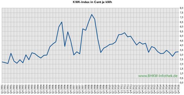 KWK-Index / EEX-Baseload / Üblicher Preis bis Q4/2015 (Grafik: BHKW-Infothek)