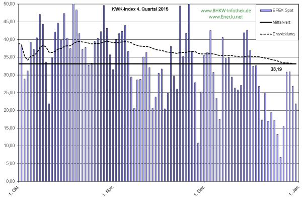 Der tägliche EPEX-Spot-Preis im Detail für Q4/2015 (Grafik: EnerJu UG)