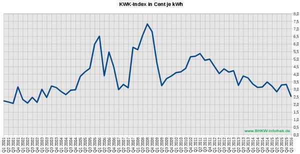 KWK-Index / EEX-Baseload / Üblicher Preis bis Q1/2016 (Grafik: BHKW-Infothek)