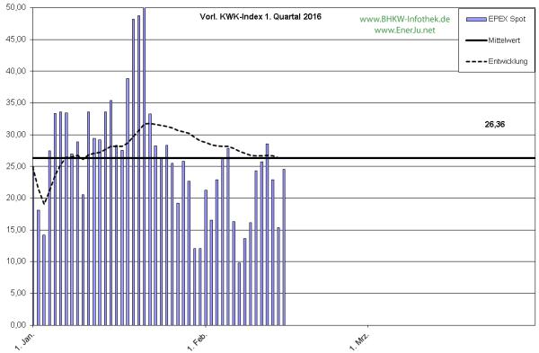 Der tägliche EPEX-Spot-Preis im Detail in Q1/2016 bis Mitte Februar (Grafik: EnerJu UG)