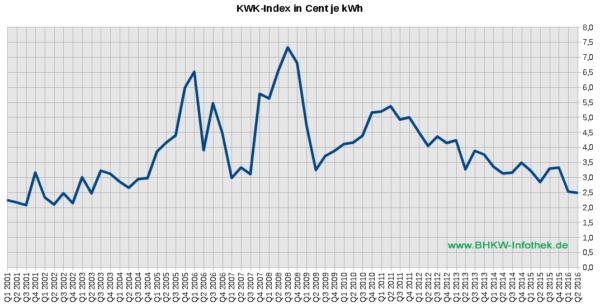 KWK-Index / EEX-Baseload / Üblicher Preis bis Q2/2016 (Grafik: BHKW-Infothek)