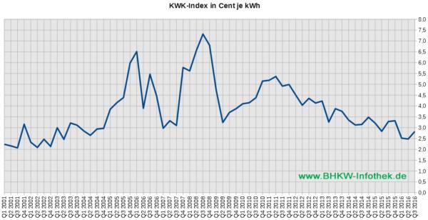 KWK-Index / EEX-Baseload / Üblicher Preis von 2001 bis Q3/2016 (Grafik: BHKW-Infothek)