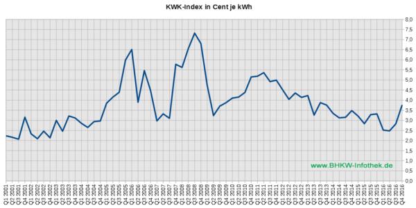 KWK-Index / EEX-Baseload / Üblicher Preis von 2001 bis Q4/2016 (Grafik: BHKW-Infothek)