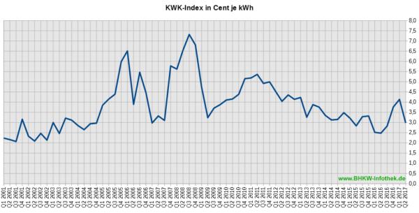 KWK-Index / EEX-Baseload / Üblicher Preis von 2001 bis Q2/2017 (Grafik: BHKW-Infothek)
