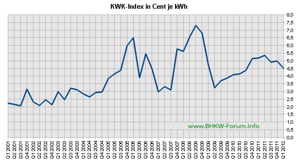KWK-Index / EEX-Baseload bis Q1/2012 (Grafik: BHKW-Infothek)