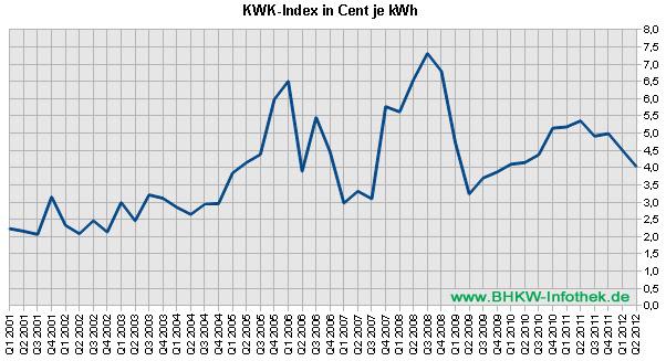 KWK-Index / EEX-Baseload bis Q2/2012 (Grafik: BHKW-Infothek)