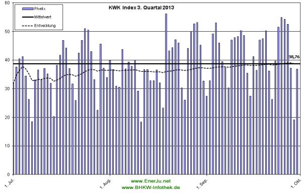 Der Preis für KWK-Strom im Detail für Q3/2013 (Grafik: EnerJu UG)