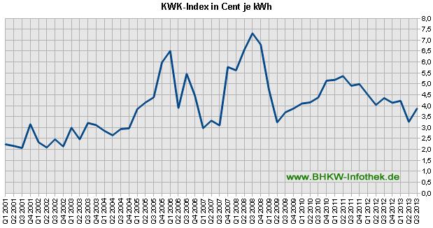 KWK-Index / EEX-Baseload bis Q3/2013 (Grafik: BHKW-Infothek)