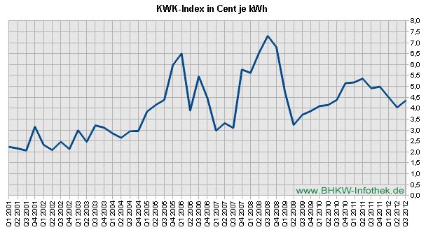 KWK-Index / EEX-Baseload bis Q3/2012 (Grafik: BHKW-Infothek)