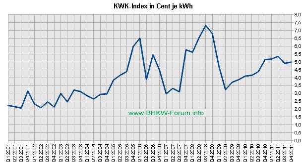 KWK-Index / EEX-Baseload bis Q4/2011 (Grafik: BHKW-Infothek)