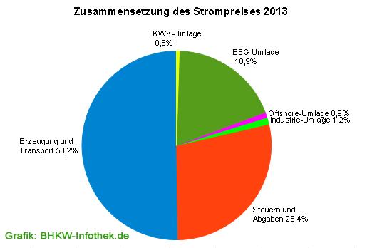 Zusammensetzung des Strompreises im Jahr 2013 (Grafik: BHKW-Infothek mit Daten des BDEW)